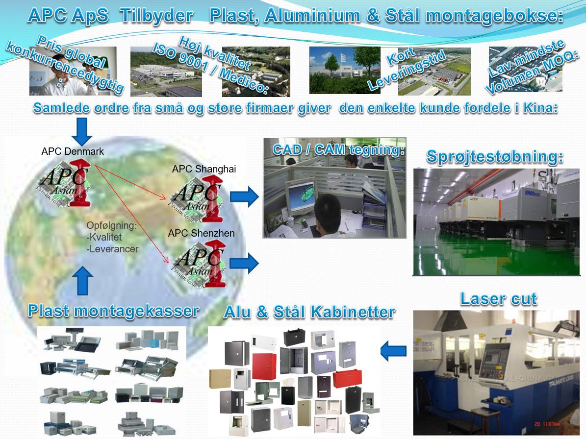 Ydelse af plast montagekasser, Aluminium Profiler, Stål Rack